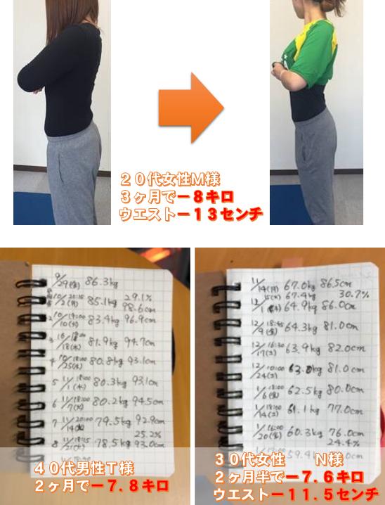 松本市のスタジオコアダイエットの実際のお客様は20代女性ー8キロ、40代男性ー7.8キロ、30代女性ー7.5キロ