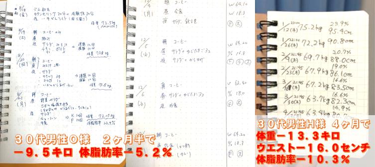 松本市のスタジオコアダイエットの実際のお客様は30代男性-9.5キロ、30代男性ー13.3キロ
