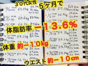 松本市パーソナルトレーニングジムスタジオコアでダイエット30代女性F様の記録5ヶ月で体脂肪率13.6%ダウン!