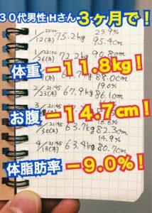 松本市のダイエット専門パーソナルトレーニングジム「スタジオコア」で体重11.8キロとお腹14センチ減を達成された30代男性H様のダイエット記録