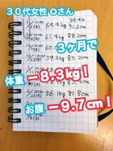 松本市のダイエット専門パーソナルトレーニングジム「スタジオコア」で体重8.3キロとウエスト9.7センチ減を達成された30代女性O様のダイエット記録